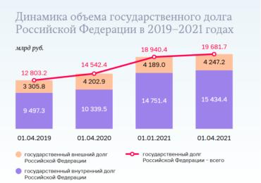 Доклад Счетной палаты, госдолг России приблизился к 20 трлн рублей