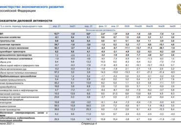 В МЭР показали картину деловой активности за июнь 2021 года